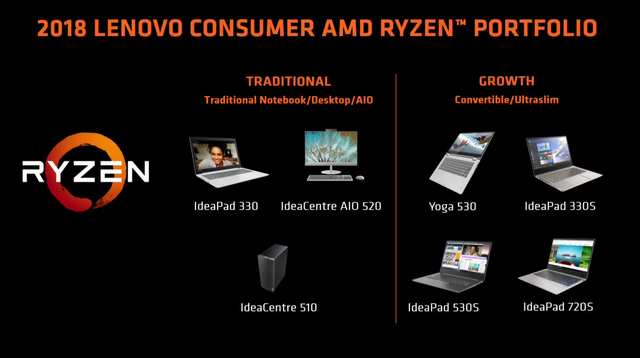 Lenovo AMD 2018