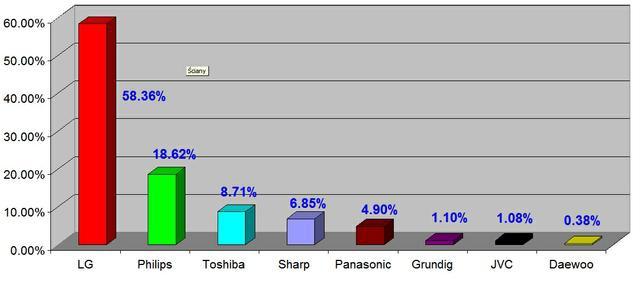 Ranking telewizorów - kwiecień 2010
