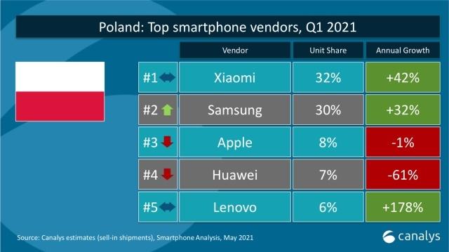 Xiaomi w Polsce poczyna sobie coraz lepiej