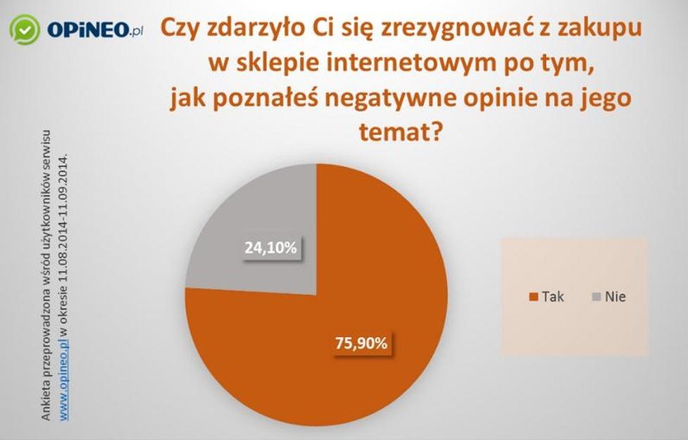 Wpływ Negatywnych Opinii na Zakupy w Sklepie Internetowym