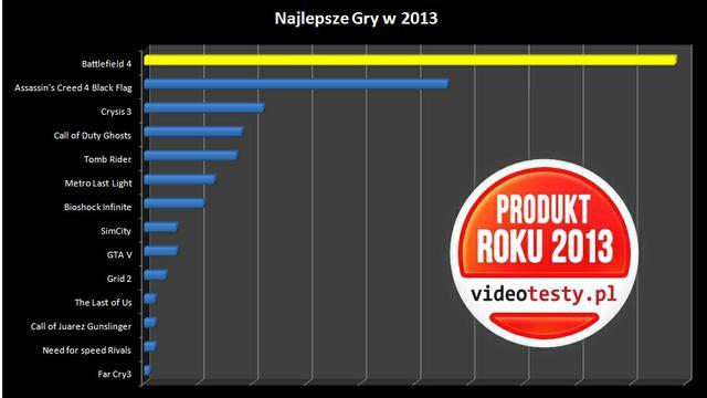 Ranking najlepszych Gier 2013