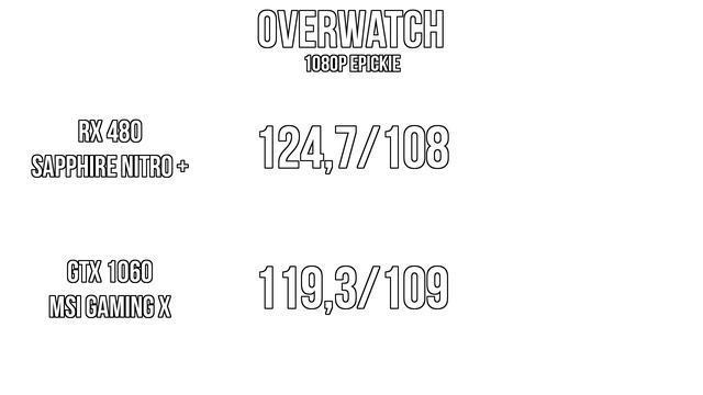 Wydajność Overwatch