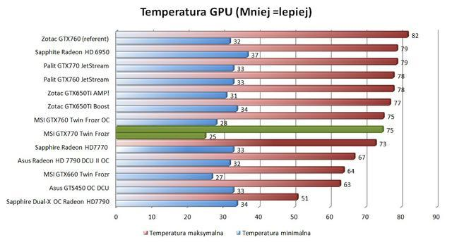 MSI GTX770 Twin Frozr temp