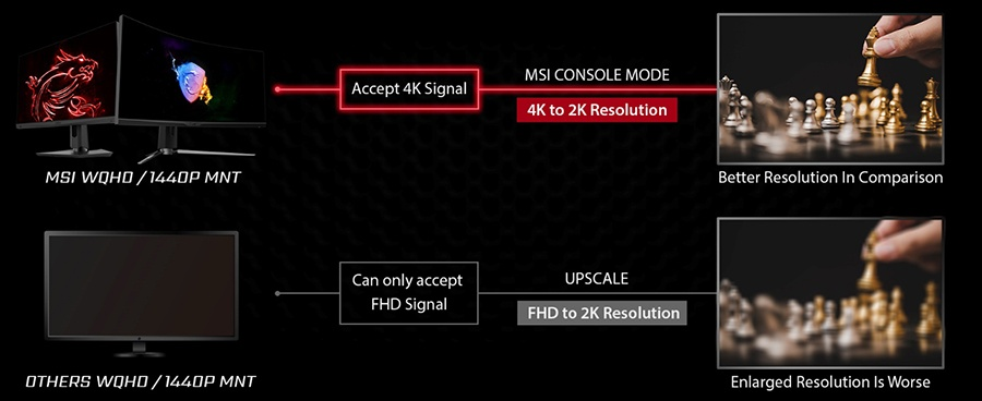 Tryb konsoli MSI Monitor
