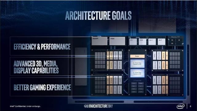 Intel Xe ma być wykonane w 10-nanometrowym procesie litograficznym