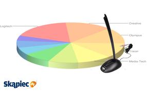 Ranking mikrofonów - kwiecień 2012