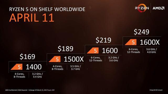 Procesor AMD Ryzen 5