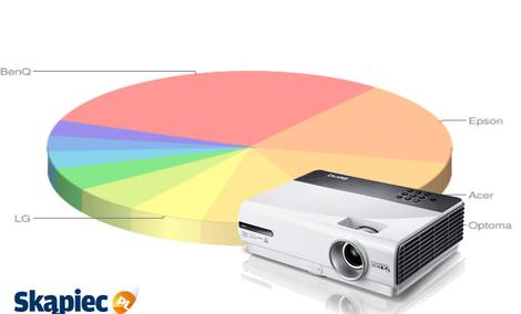 Ranking projektorów - październik 2011