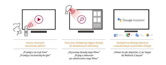 Telewizory LG będą wyposażone w sztuczną inteligencję.