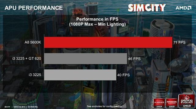 A8 SimCity FullHD