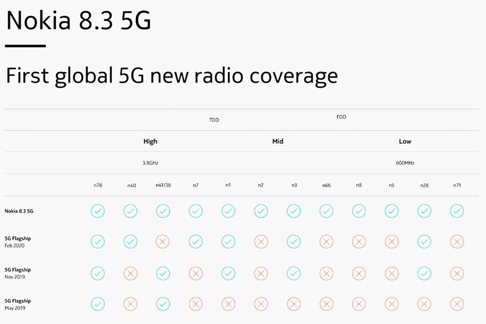 Nokia 8.3 może być telefonem, który podbije oferty abonamentowe