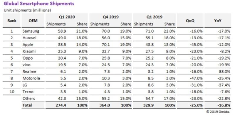 Raport Omida wskazuje na niewielką stratę Xiaomi