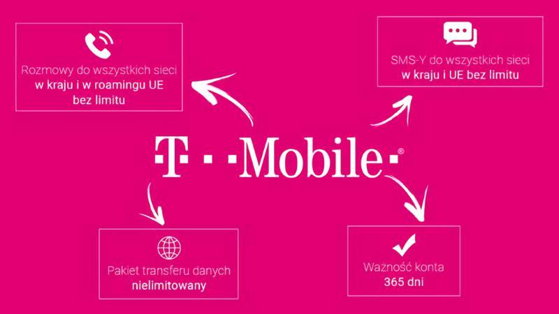 T-mobile karta