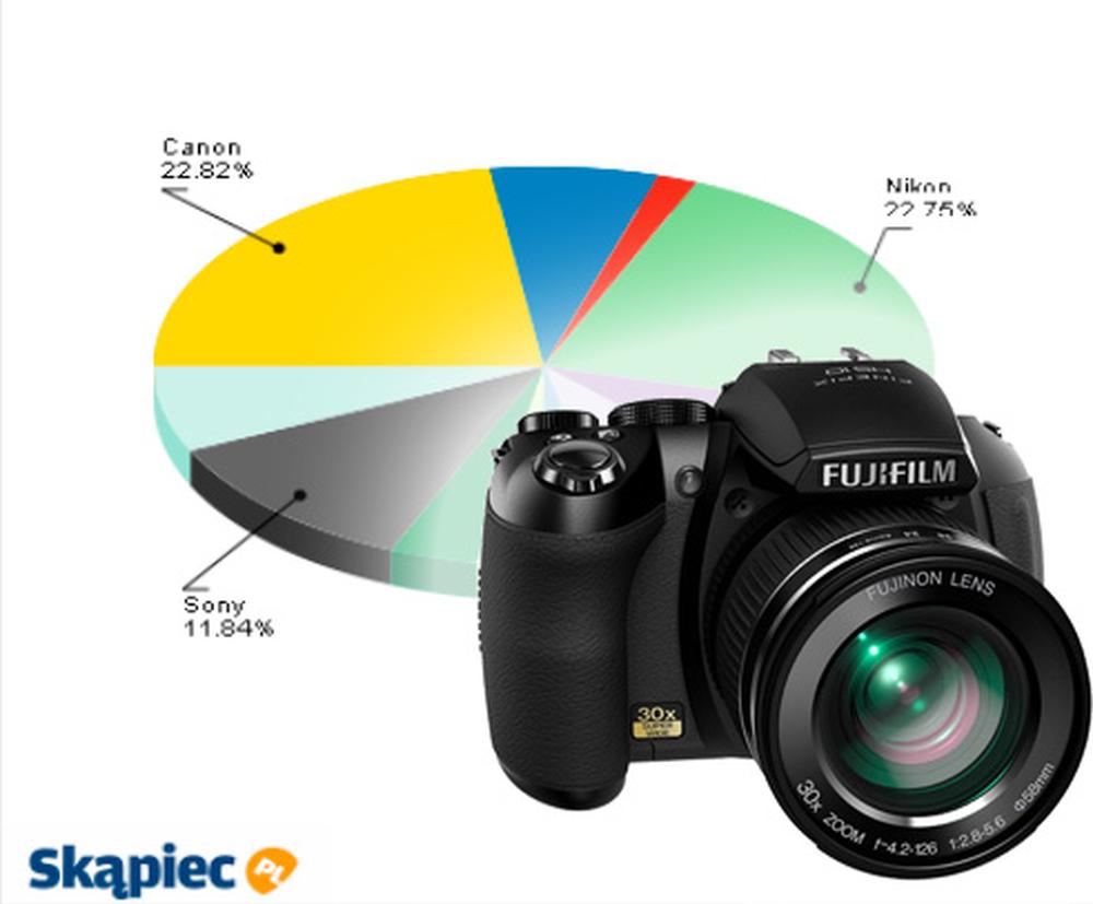 Ranking aparatów fotograficznych - maj 2011