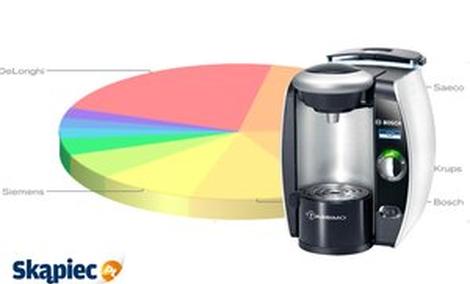 Najpopularniejsze ekspresy do kawy - marzec 2014
