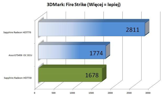 Sapphire Radeon HD7730 3dmark fire strike fot 2