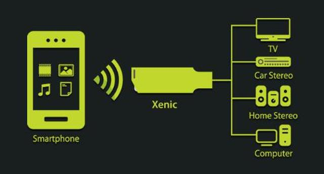 Xenic Sm@rt Multishare USB fot5