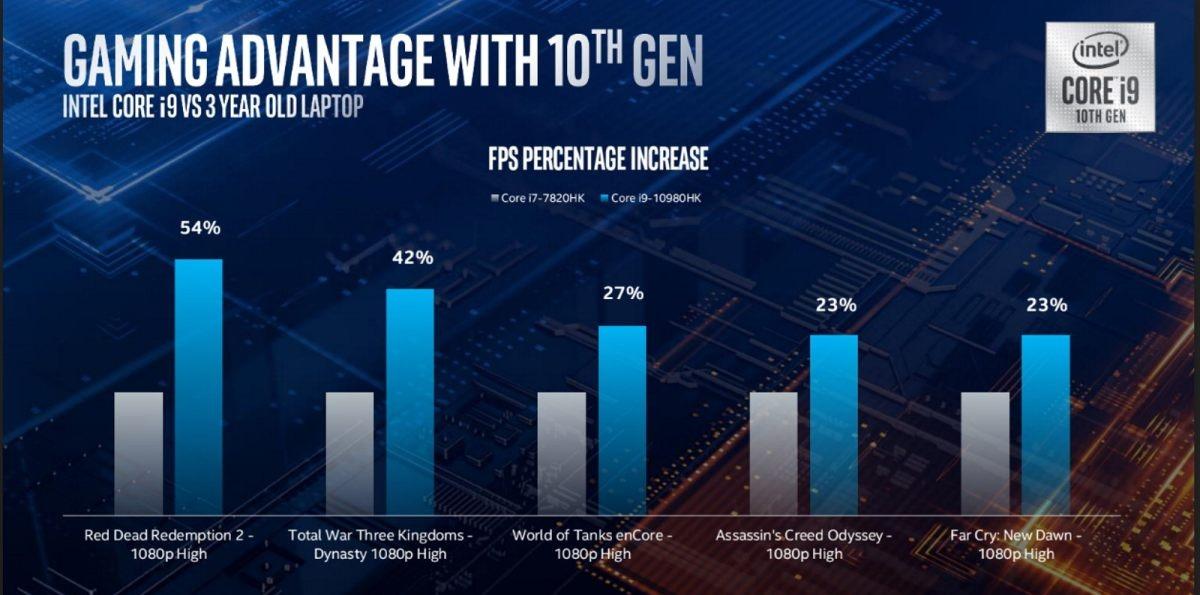 Intel zaoferuje w laptopach większą wydajność