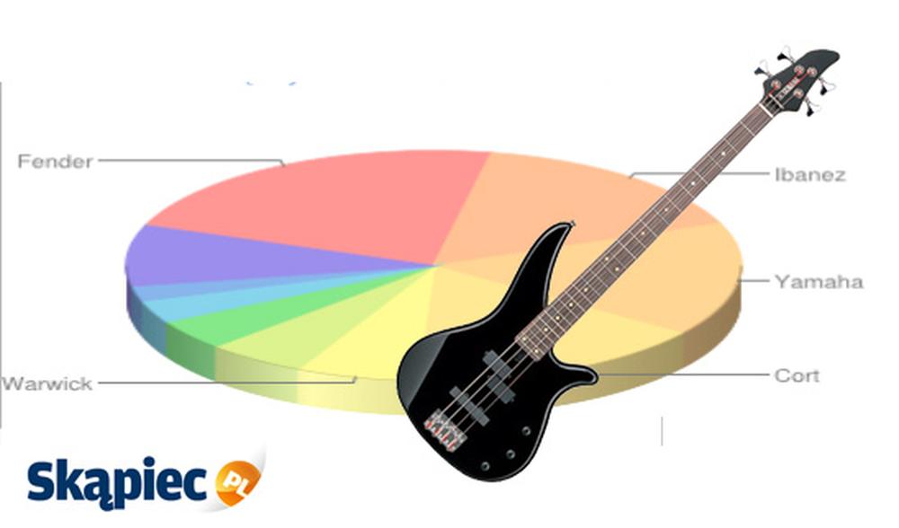 Ranking gitar basowych - marzec 2012