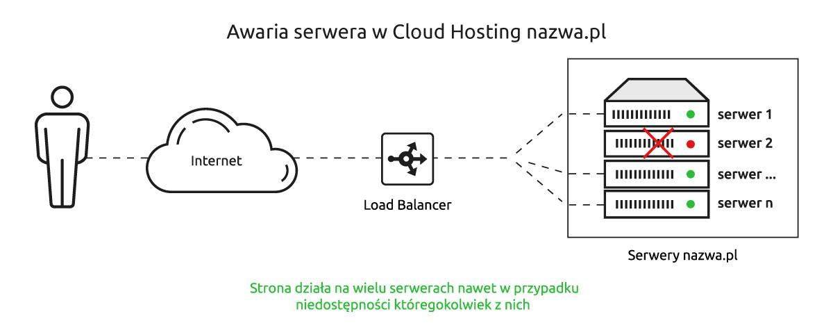 Awaria serwera w Nazwa.pl