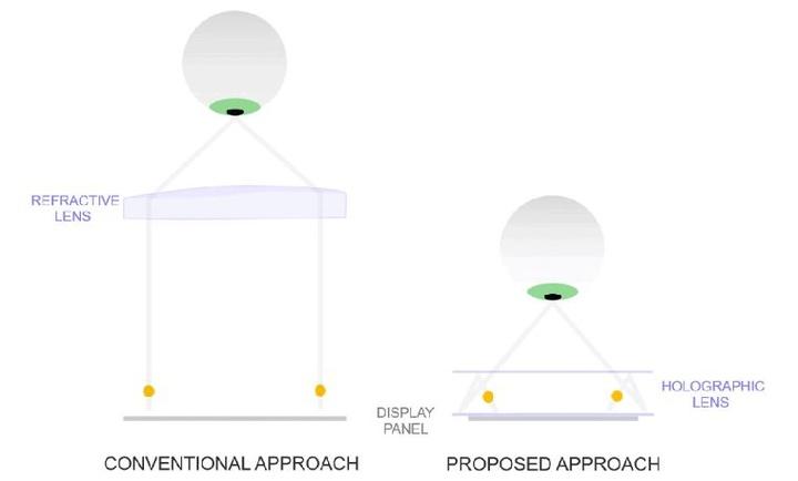 Holograficzne soczewki - teoria działania