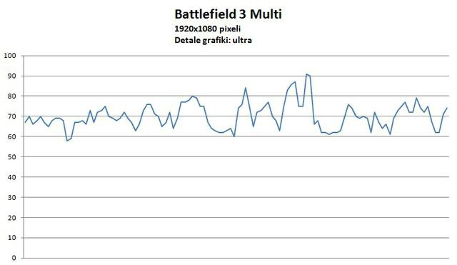 Asus Radeon HD7950 DirectCU II Top battlefield multiplayer