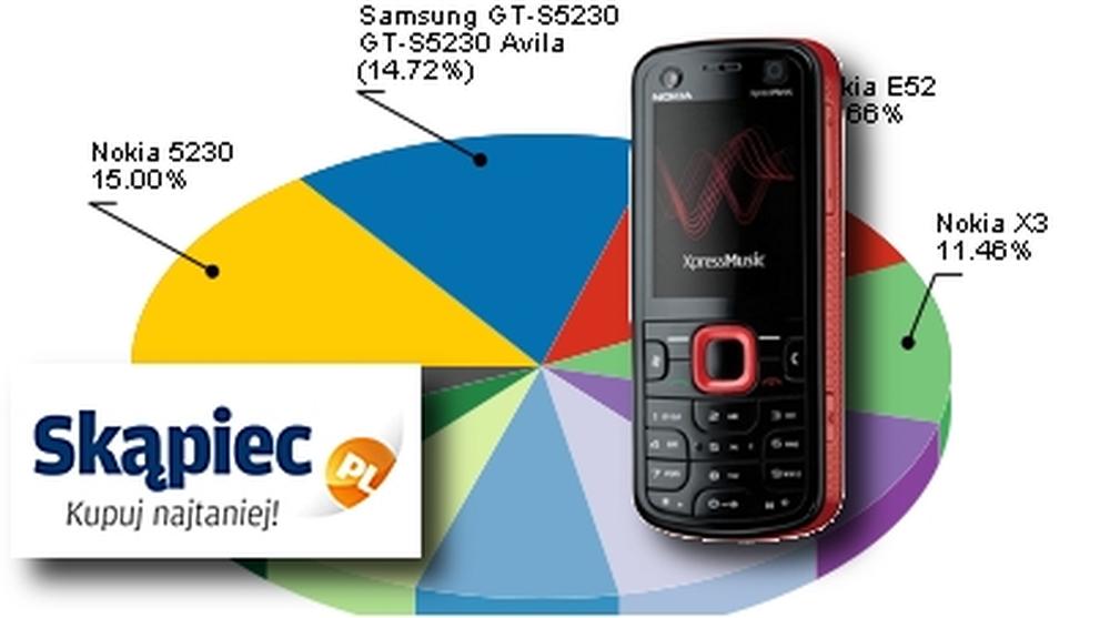 Ranking telefonów komórkowych GSM - sierpień 2010