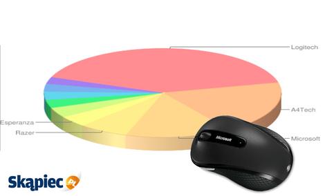 Ranking myszy i klawiatur - kwiecień 2012
