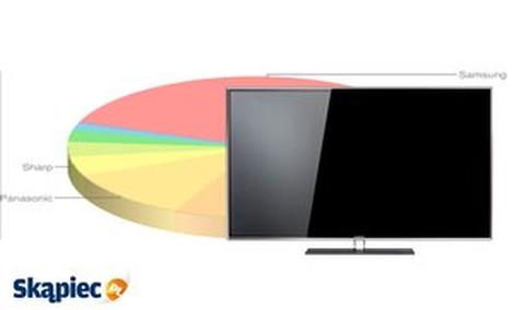 Ranking najpopularniejszych telewizorów - styczeń 2014