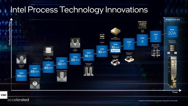 Plany Intela sięgają do 2025 roku