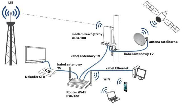 Jak Działa LTE