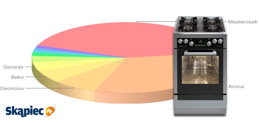 Ranking kuchenek gazowych i elektrycznych - marzec 2012