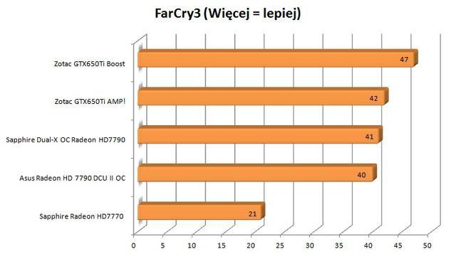Zotac GTX650Ti Boost FarCry 3