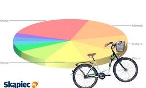 Ranking rowerów - marzec 2012