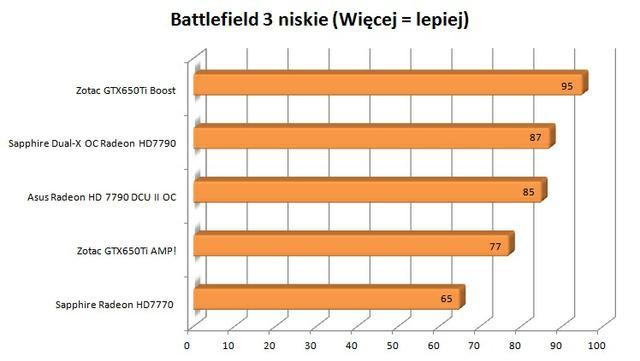 Zotac GTX650Ti Boost battlefield 3