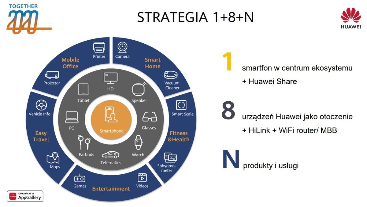 Grafika przedstawia nową strategię firmy