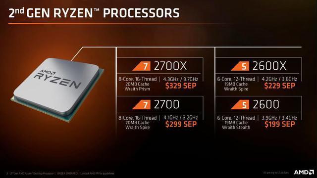 Już 19 kwietnia rusza sprzedaż procesorów AMD Ryzen z serii 2000.