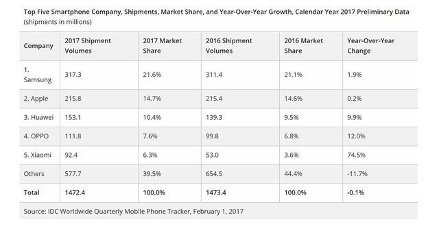 rynek smartfonów - samsung liderem