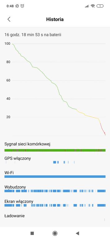 Redmi Note 7 długi czas pracy baterii