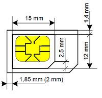 Wymiary kart SIM
