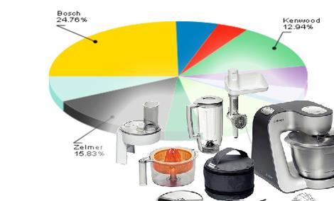 Ranking robotów kuchennych - lipiec 2011