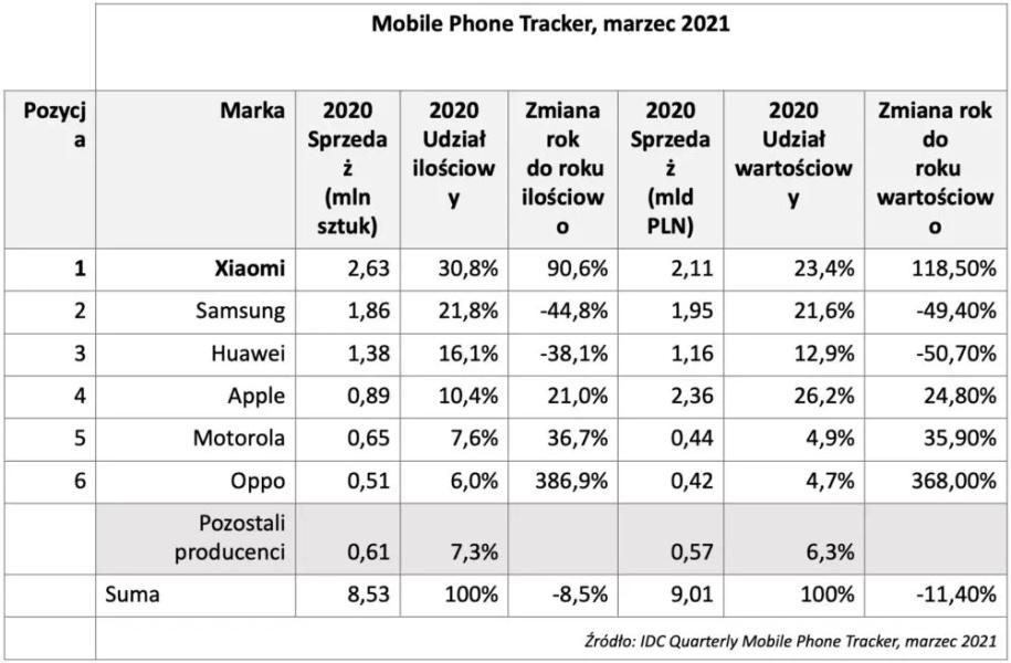 Xiaomi jest ilościowym liderem sprzedaży w Polsce