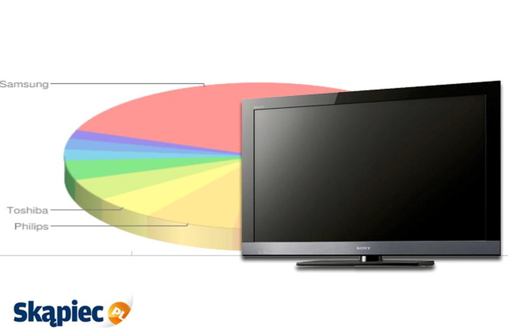 Ranking telewizorów LCD - październik 2011