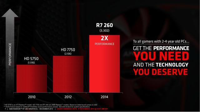 AMD Radeon R7 260 2