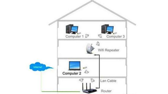 Repeater pomoże poprawić jakość sygnału wi-fi w całym domu