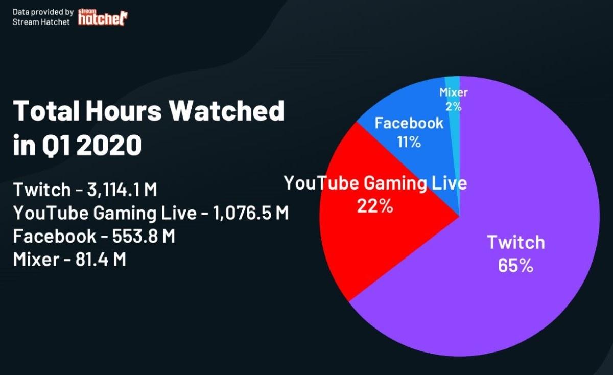 Dane dotyczące podziału rynku streamingowego źródło: Streamlabs.com