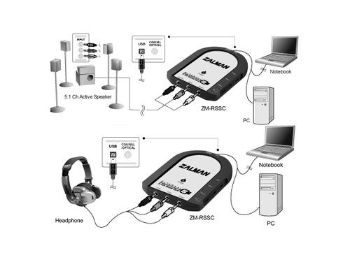 Zalman Karta Muzyczna 5.1 USB ZM-RSSC V2