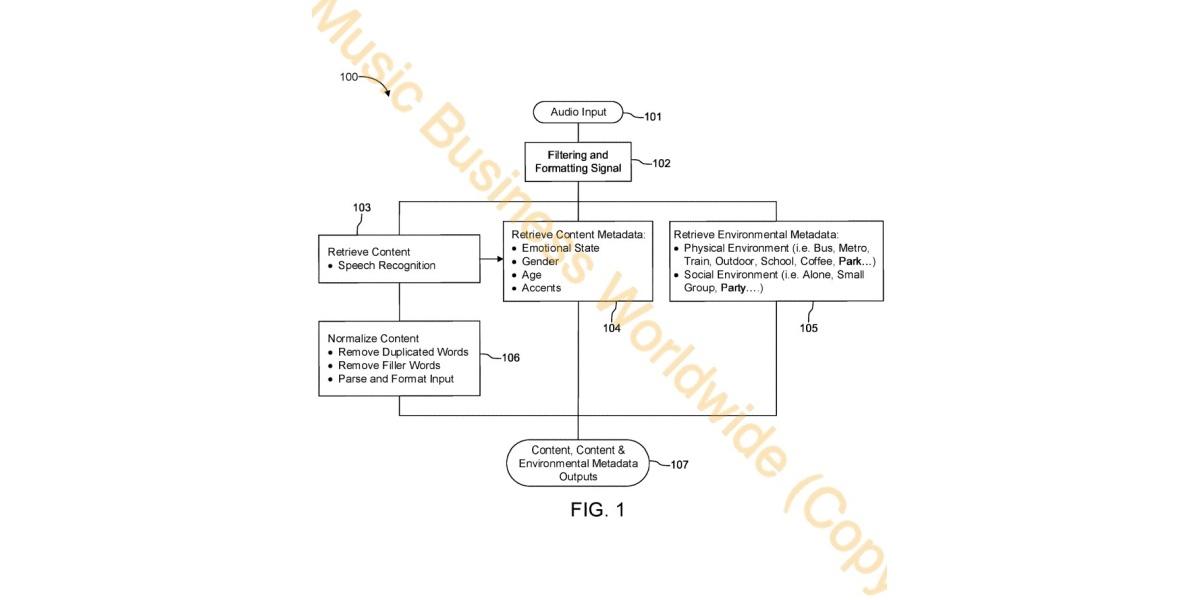Spotify przeanalizuje nasz nastrój (patent dzięki Musicbusinessworldwide.com)