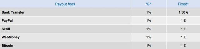 tabela prowizji G2A - wypłaty pieniędzy