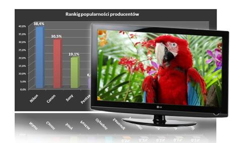 Ranking telewizorów LED - grudzień 2010